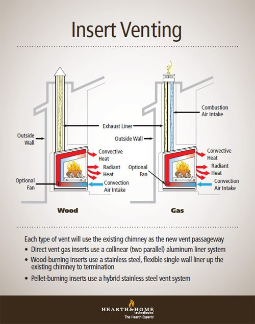 Fireplace Insert Venting Simplified Heatilator
