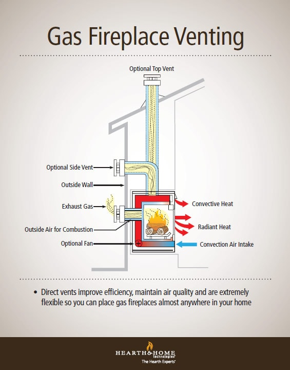 Fantastic Gas Fireplace Venting Explained Heatilator Download Free Architecture Designs Barepgrimeyleaguecom